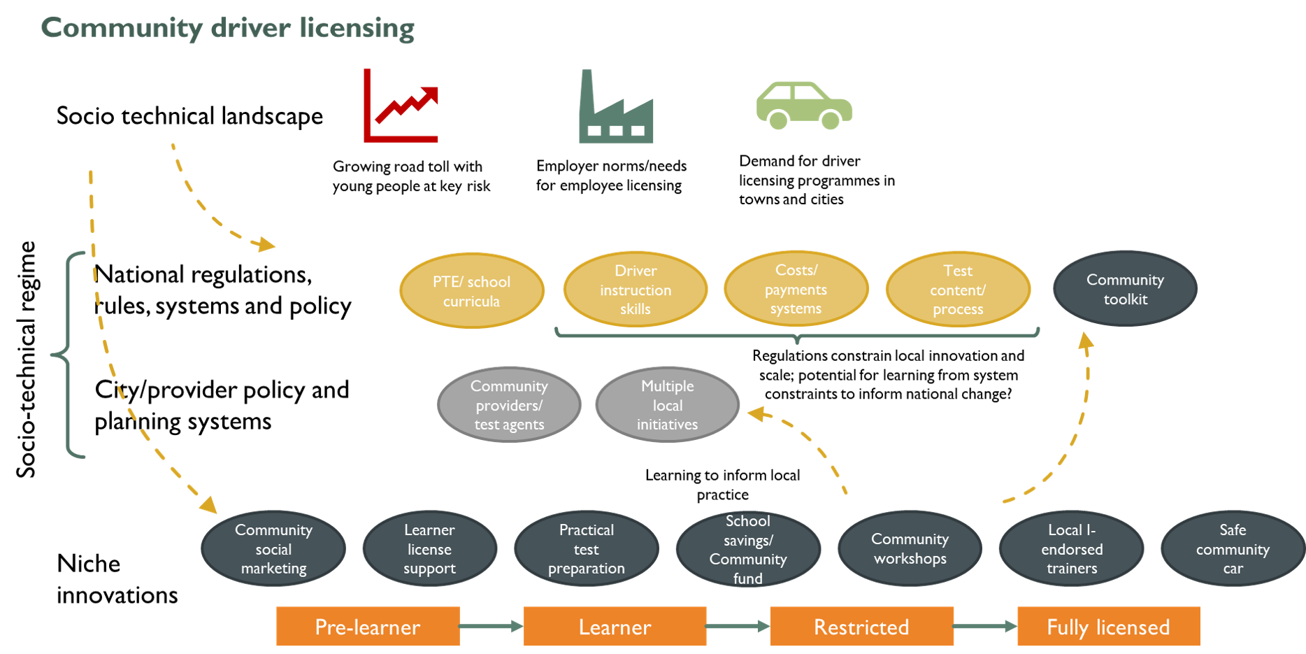 Influences of community driver licensing project on national licensing systems