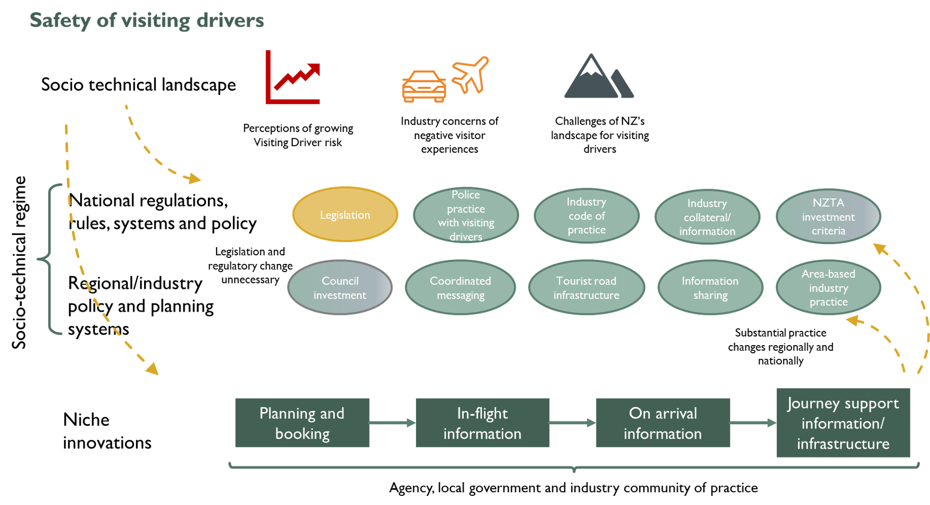 Influence of Visiting Drivers project on systems