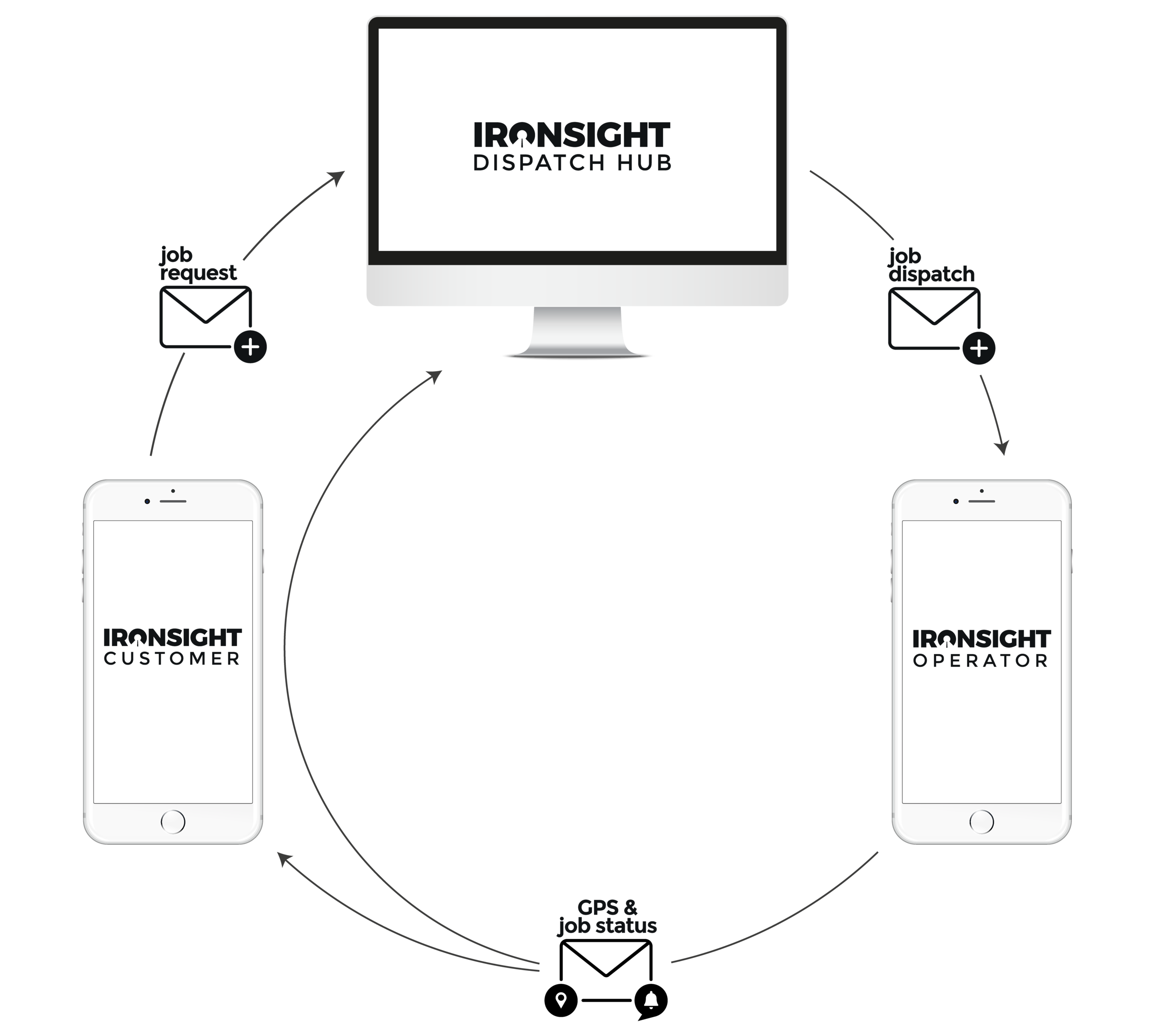 The three IronSight apps automatically communicate to ensure all parties are kept in-the-loop throughout a job's life cycle. If your operation has smartphones and a computer, there are absolutely no hardware purchases or installations required. Continue reading below for an introduction to each platform.