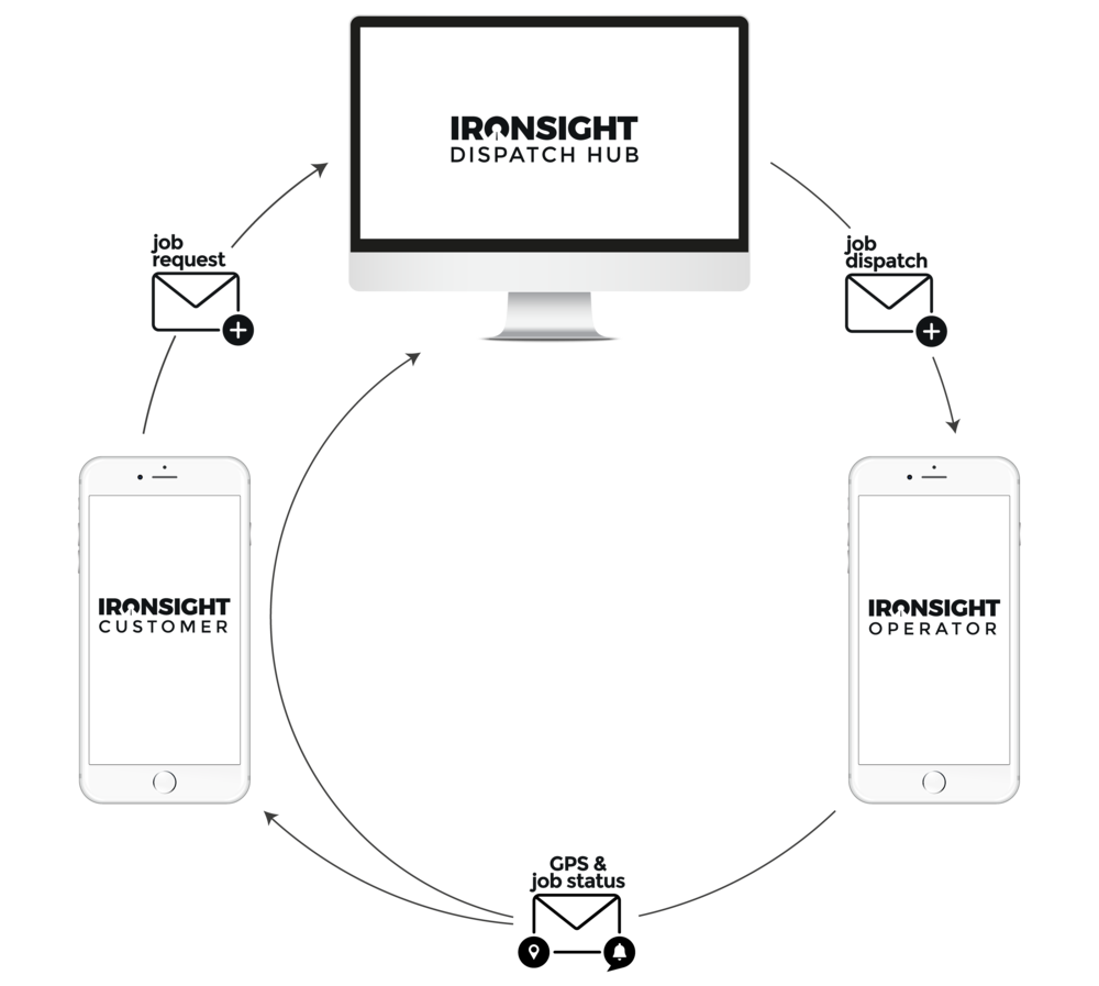 IronSight-Workflow-and-Platforms-all-white-screens.png