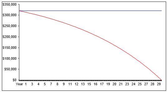 This graph was made using our  compare payments calculator