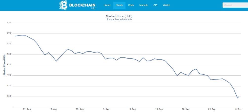 BTC/USD 60 price movement