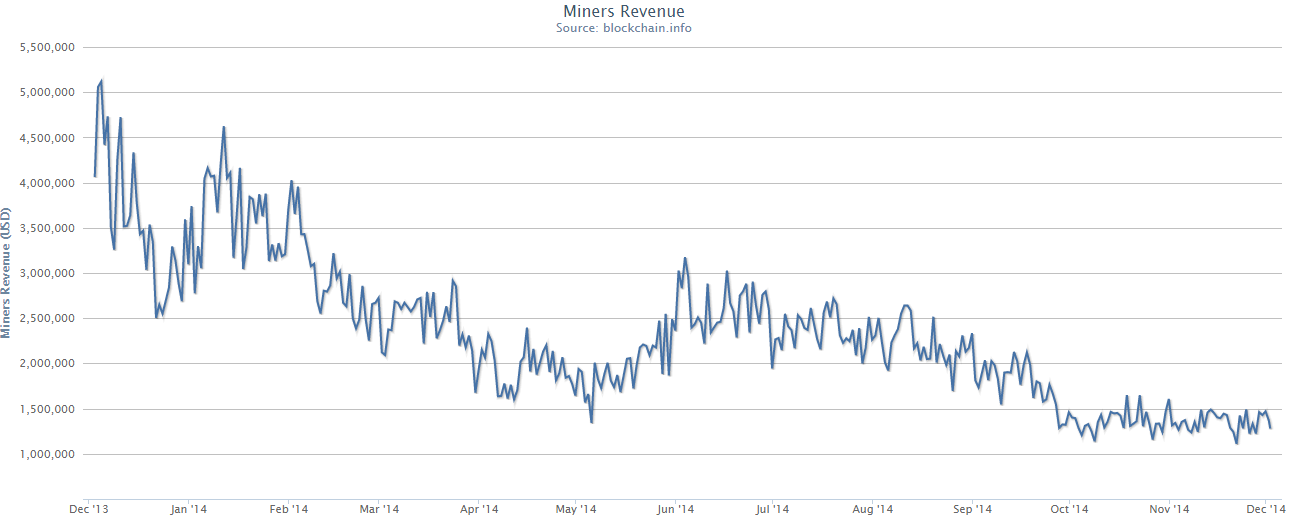 Daily miners revenue 12 month history