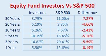 investor-vs-sp500.png