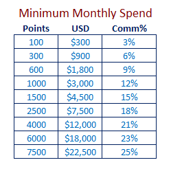 The US Dollar value required to generate the minimum points was extrapolated from the sample bonus statements printed in the Amway compensation plan