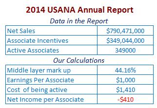 USANA-2014-associate-earnings