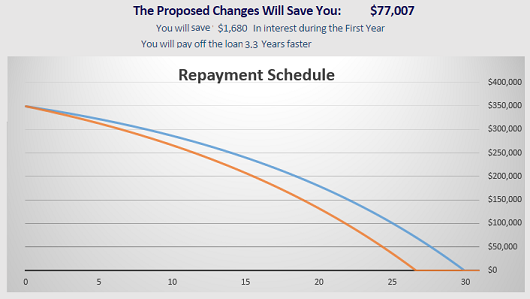 Calculations made using our  compare payments calculator
