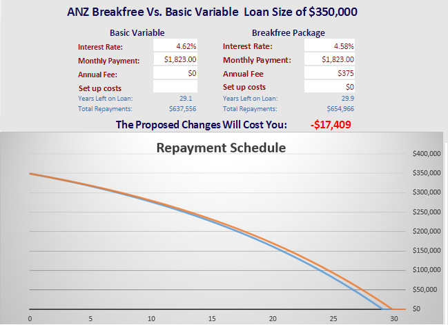 Created with our  mortgage repayment calculator
