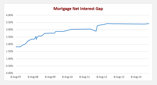 Gap between RBA Cash Rate and AverageMortgage Standard Variable Rate of Big Four