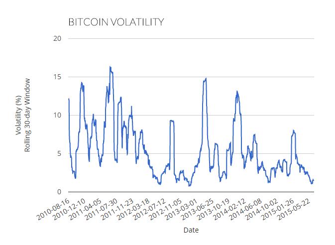 Source:  The Bitcoin Volatility Index