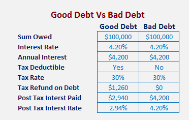 The after tax difference between Good Debt and Bad Debt