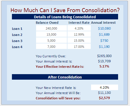 Find out your effective rate and how much you can save with our  Consolidation Calculator