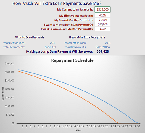 See how much you can save with our  extra pmt calculator