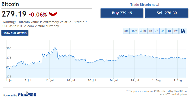 Created with our  Live Bitcoin Chart