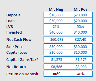capital-loss-geared