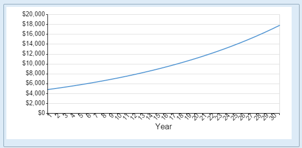 Graph created with our  Mortgage Schedule Calculator