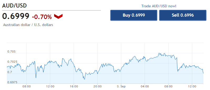 See how the Australian Dollar is trading right not with our  Live AUD/USD chart