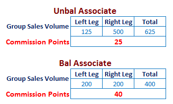 USANA-Commision-points