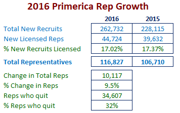 Based on the 2016 Primerica Annual Report Data calculated by us is shown in green text