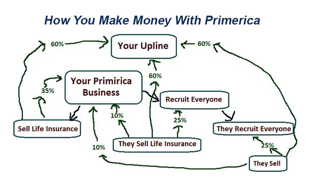 make-money-primerica