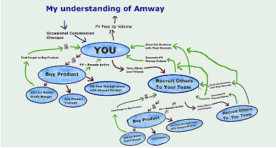 We have written a full  review of Amway