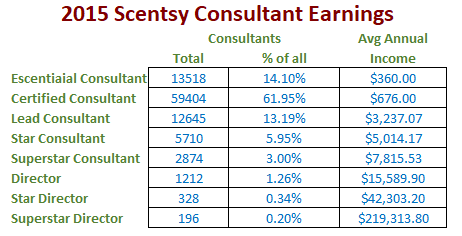 scentsy-consultant-earnings