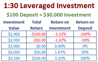 leveraged-returns.png