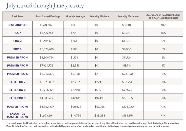 Source:  2017 Lifevantage US Distributor Compensation summary