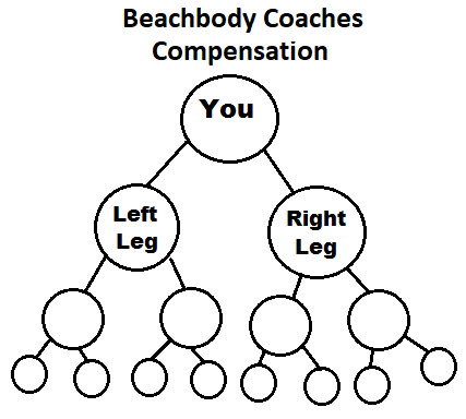 Our Diagram of the Beachbody binary compensation plan