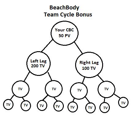 BeachBody-cycle-bonus.png