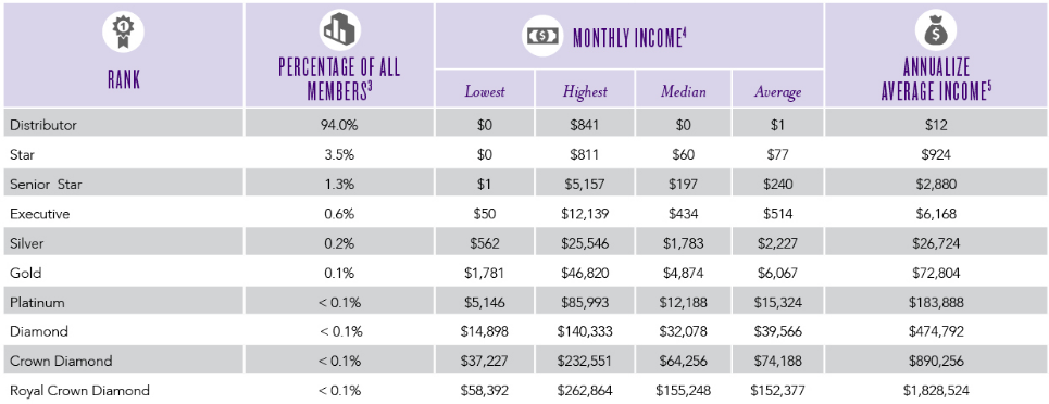 Source: 2016 Young Living Income Disclosure