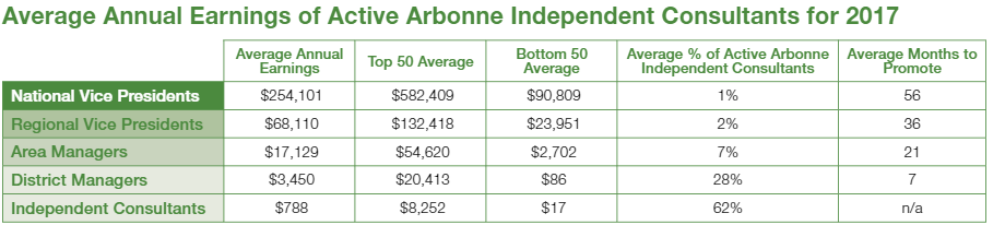 Source:  2017 Arbonne Independent Consultant Compensation Summary
