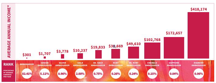 Source:  Plexus Income Disclosure