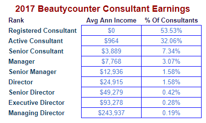 Based in 2017 Beautycounter Income Disclosure Statement