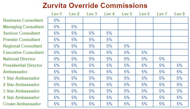 zurvita-overrides.png