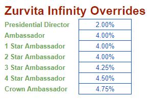 Zurvita-infinity-override.png