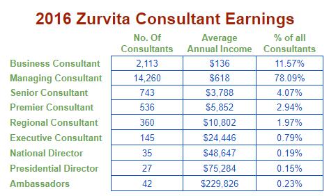 zurvita-income-disclosure.png