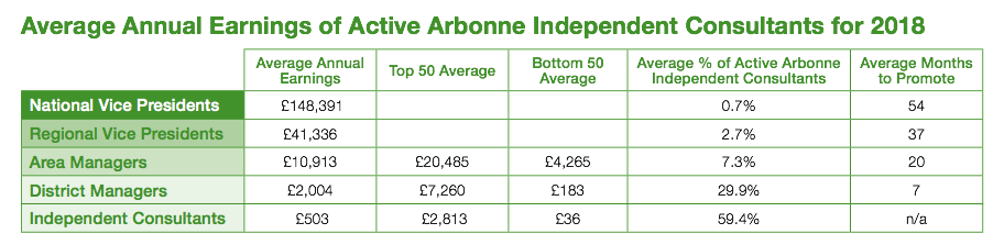 Arbonne-2018-income-disclosure.png