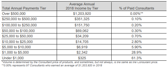 rodanfields-2018-income.png