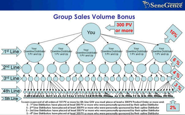 senegence-group-sales-bonus.png