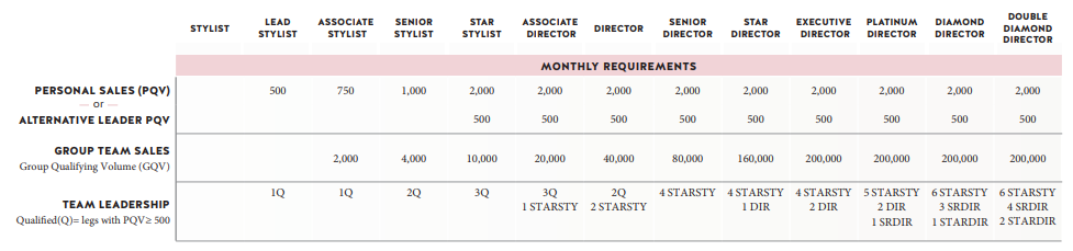 Source: Stella and Dot compensation plan