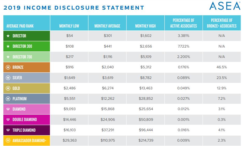 Asea-income-disclosure.png