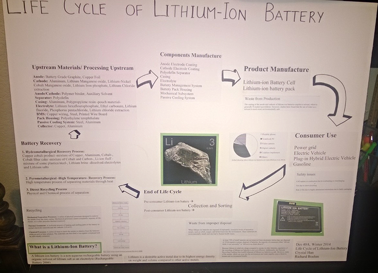 Life Cycle of Lithium-Ion Battery