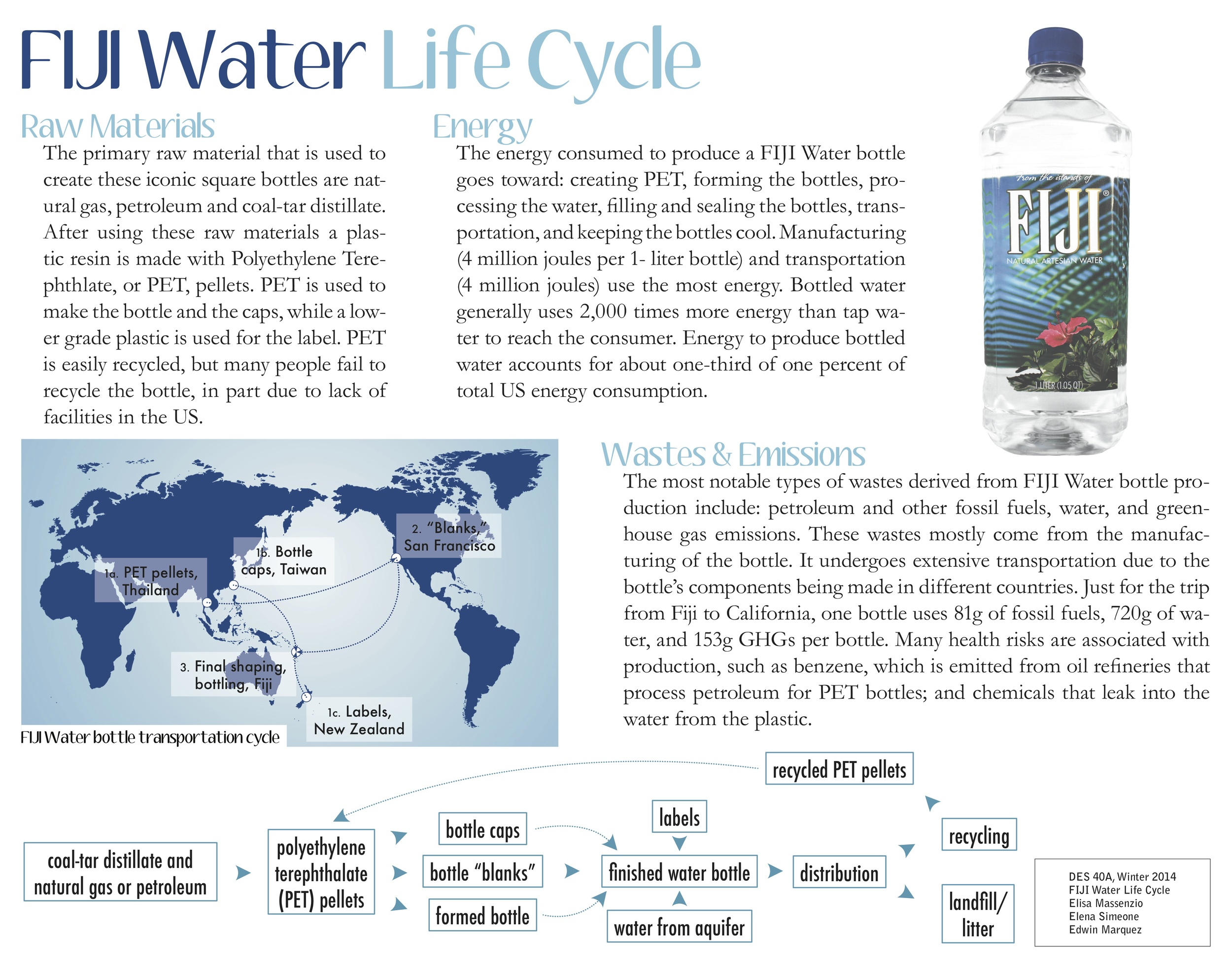 Fiji Water Life Cycle