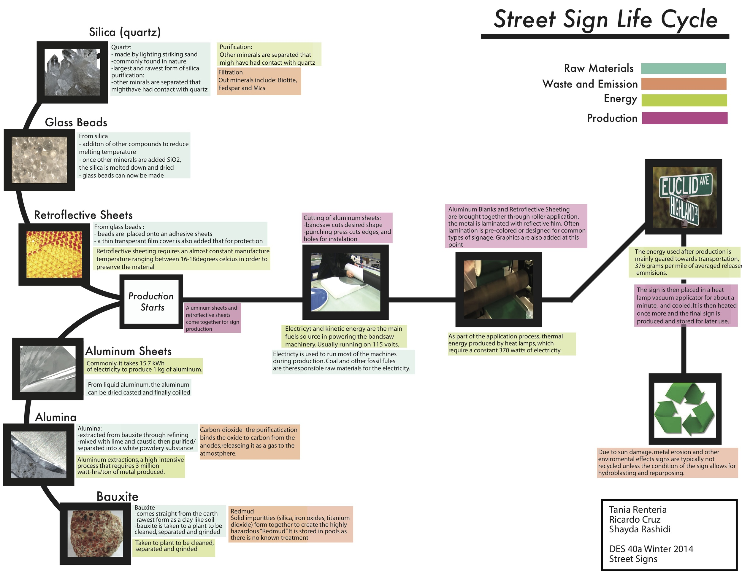 Street Sign Life Cycle