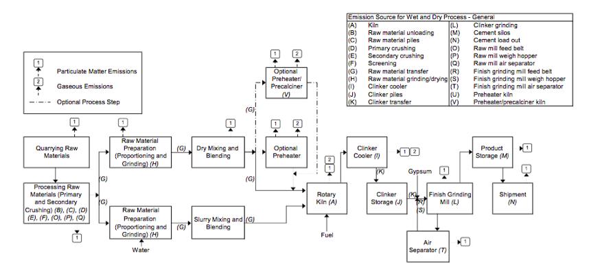 Figure 1, Portland Cement Processing
