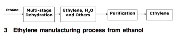 """Figure 3: Ethylene source using ethanol extracted from cane sugar. Martinz, Daniel, and J. Quadros. """"Compounding PVC with Renewable Materials."""" Plastics, Rubber & Composites 37.9/10 (2008): 460. Academic Search Complete. Accessed February 27, 2014."""