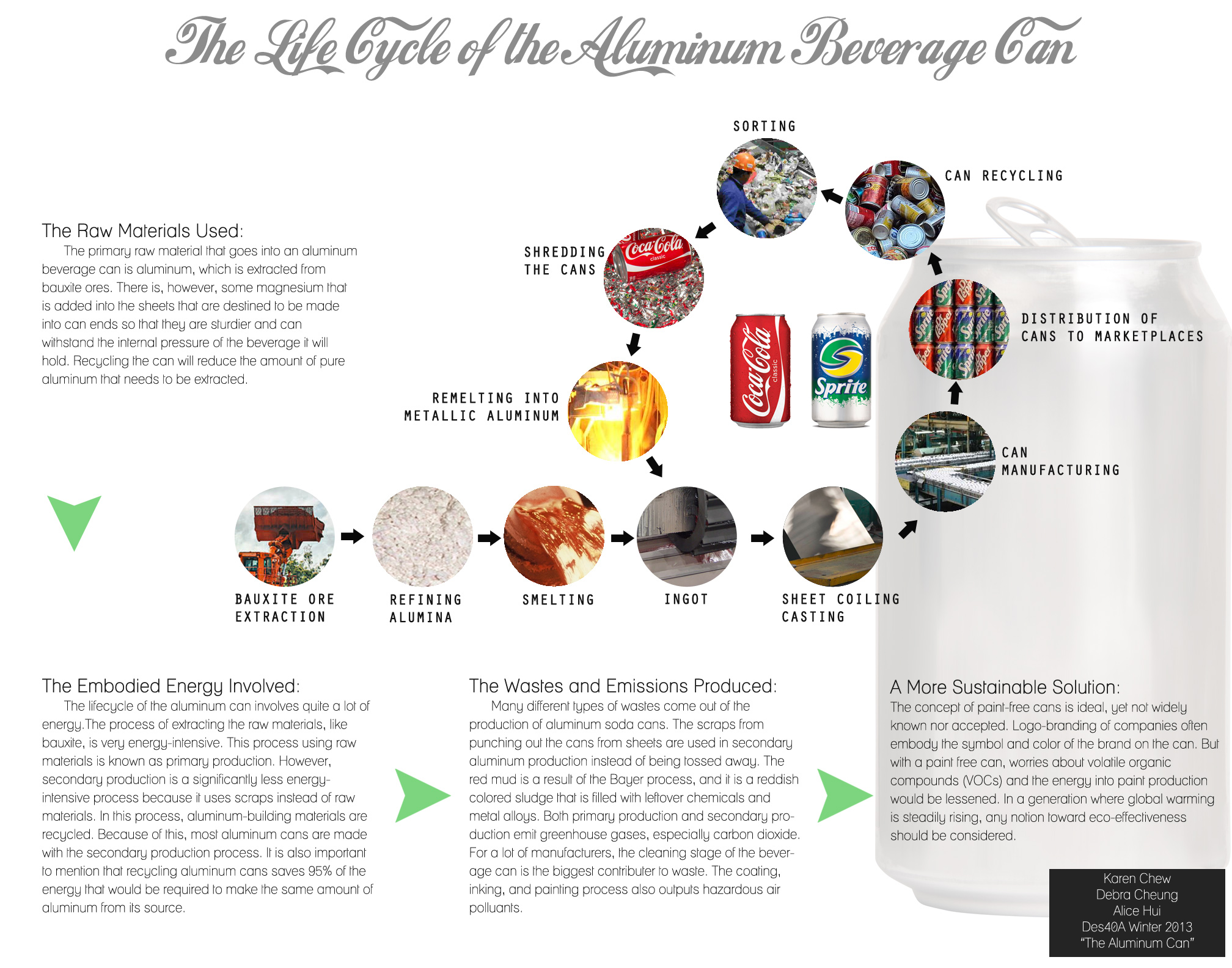 Aluminum Beverage Can Life Cycle