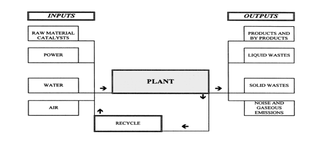 Table 1: Paper Manufacturing Process