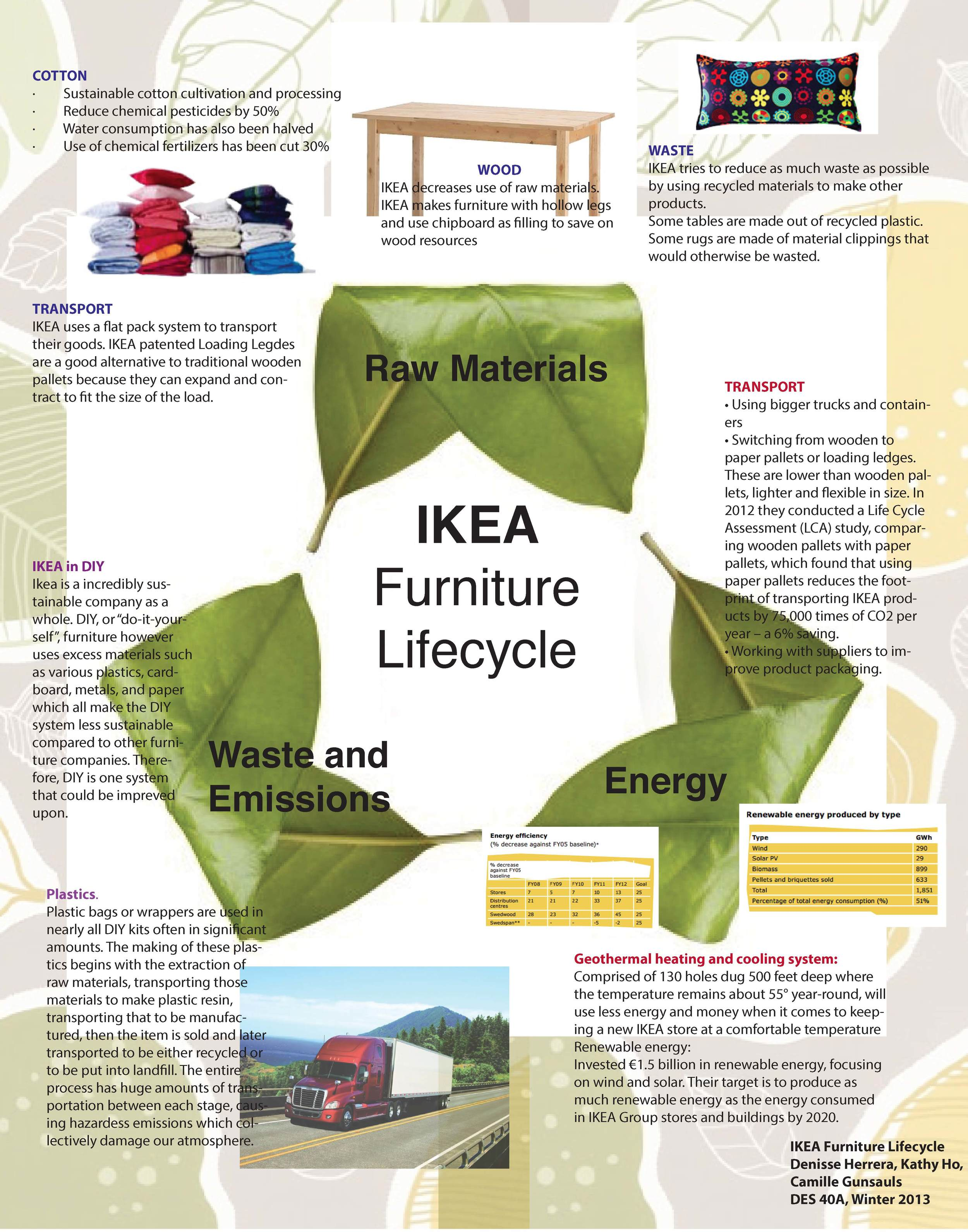 IKEA Furniture Life Cycle